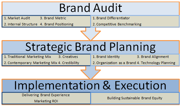 brand audit example Example - how to perform a brand audit apple brand audit 2012brand attributesthroughout the years apple has maintained the high quality and innovation in their products,which make apple.