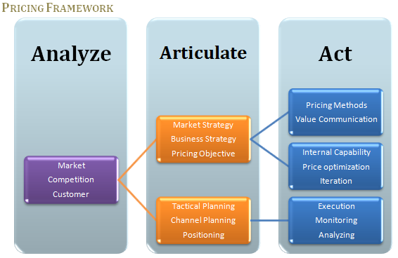 issues on pricing strategy Pricing issues in international marketing price can best be defined in ratio terms  which may make a penetration pricing entry strategy infeasible.