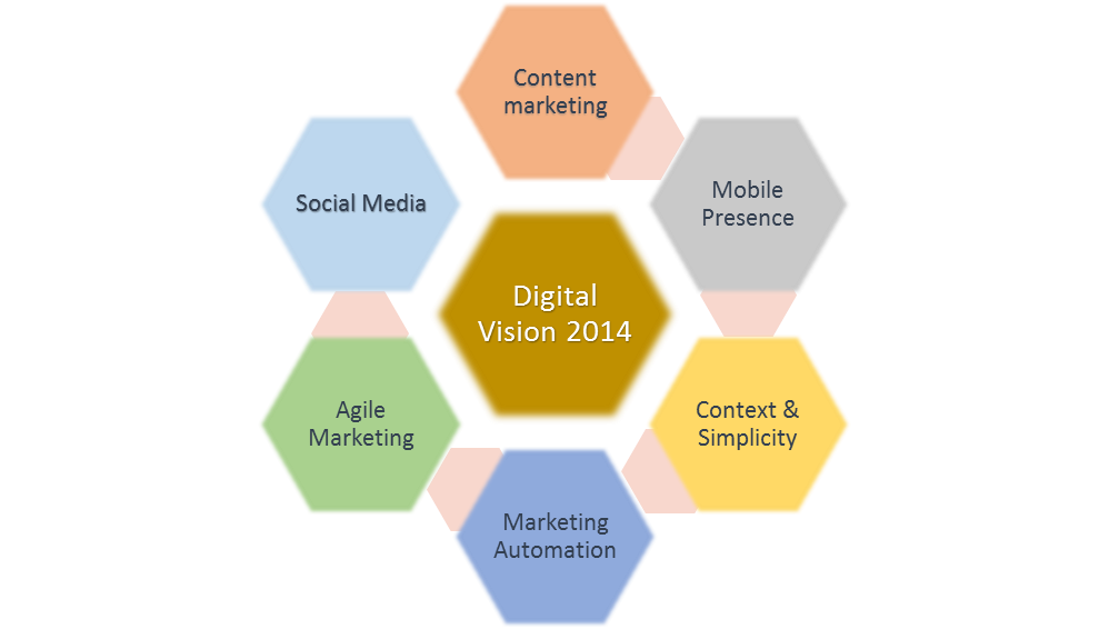 Digital Marketing need to be your Business' habit
